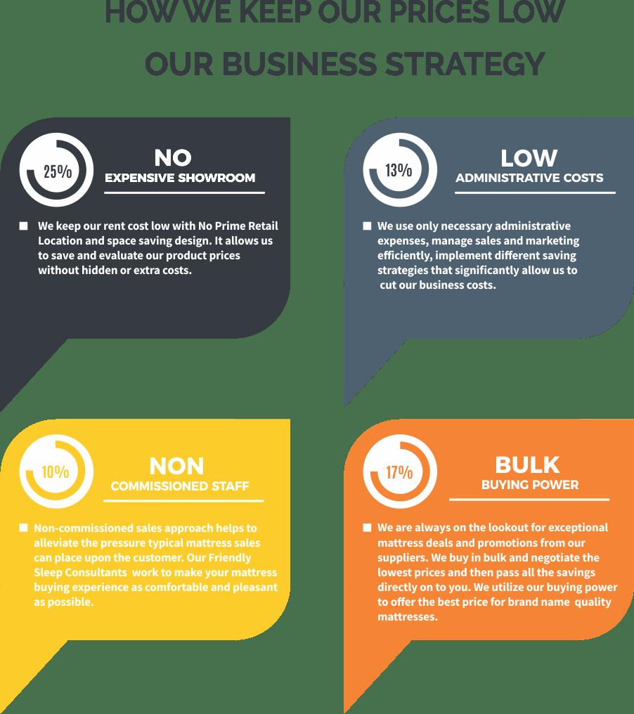 MATTRESSVILLE-MATTRESS SALE LOW COST BUSINESS-MODEL